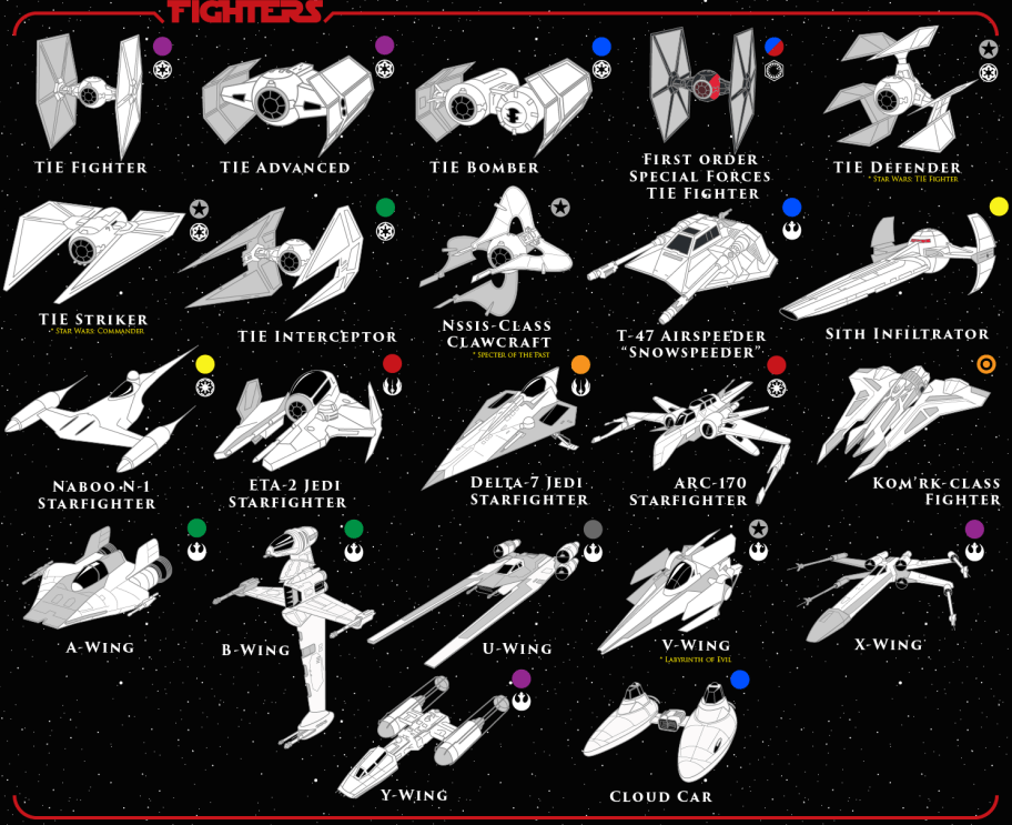 100 Essential Vehicles of Star Wars<sup>TM</sup>