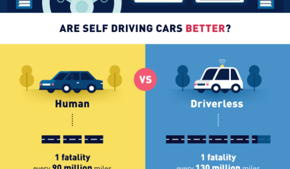 Self Driving Cars – The Future or Fantasy?
