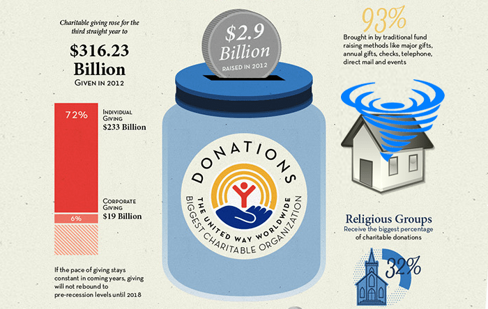 Smart-Donation Guide for Giving with Confidence! [Infographic]