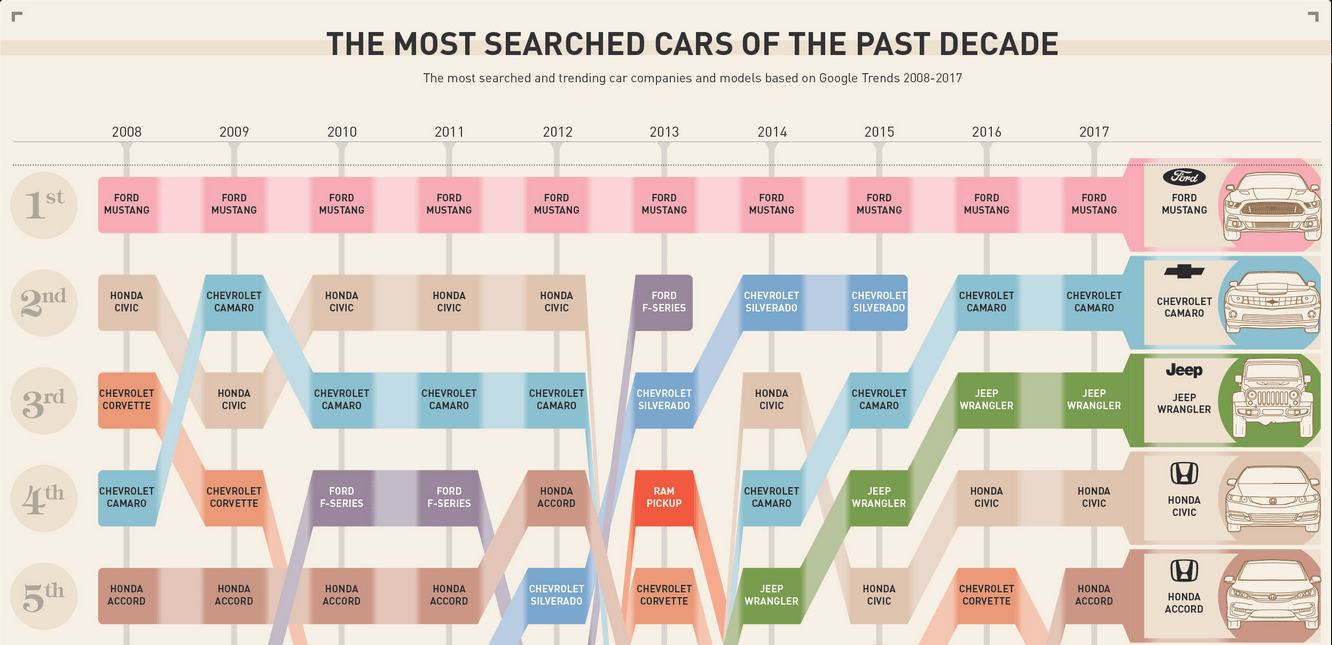 Most Searched for Cars