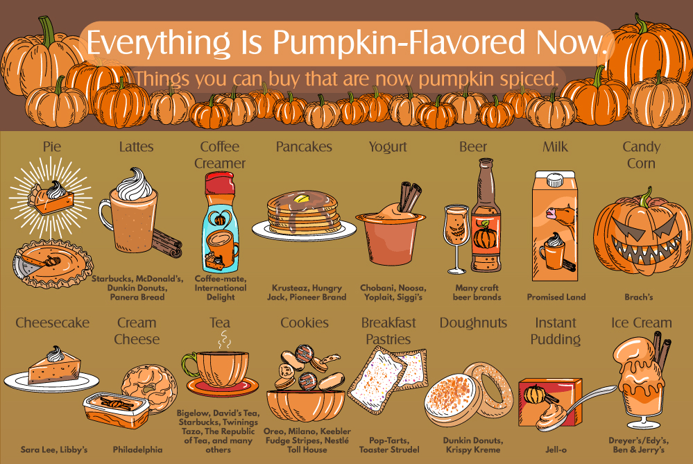 Pumpkin Pie Spice Everything
