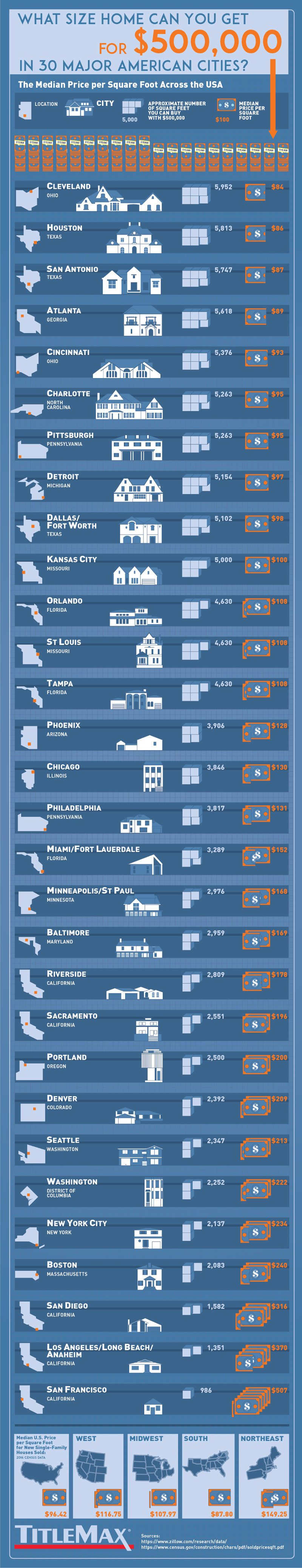 What Size Home Can You Get for $500K in 30 Major American Cities? – TitleMax.com – Infographic