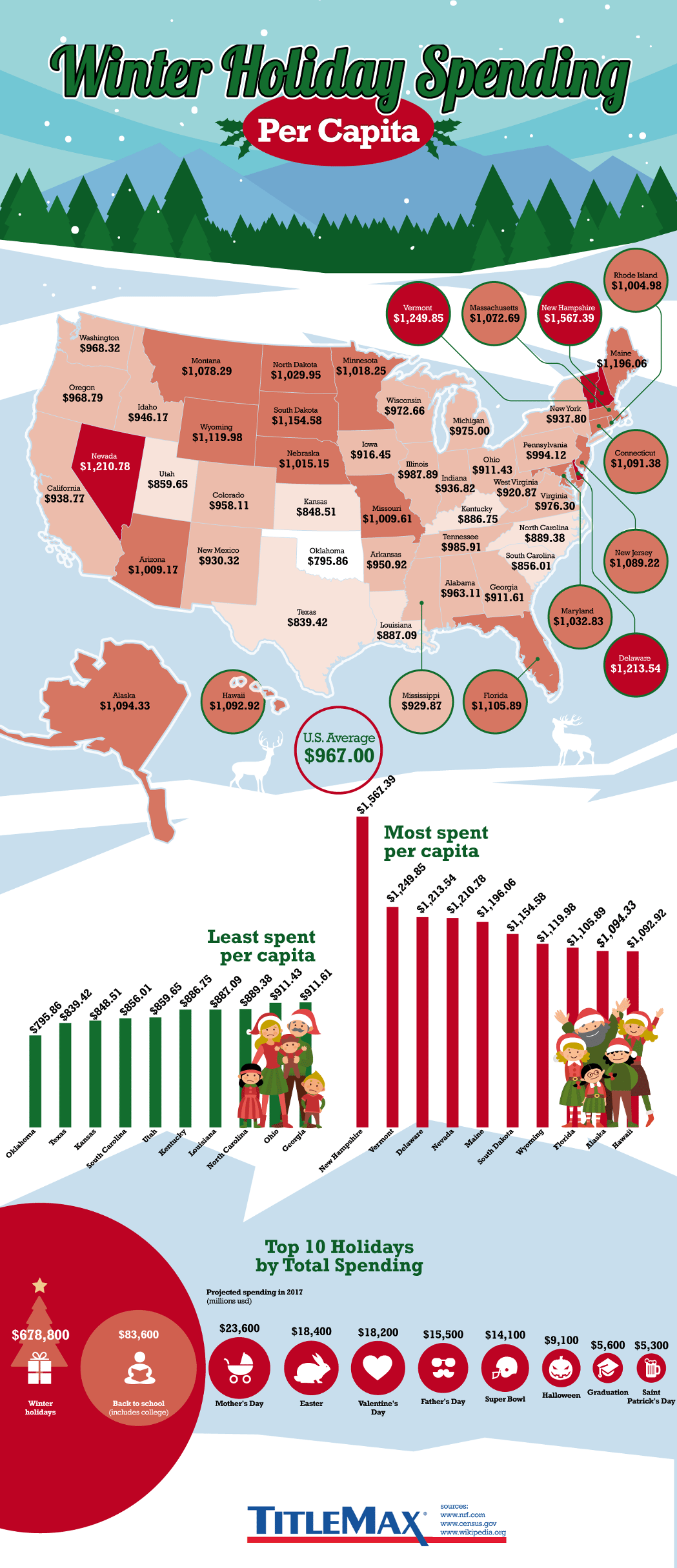 Holiday Spending per Capita