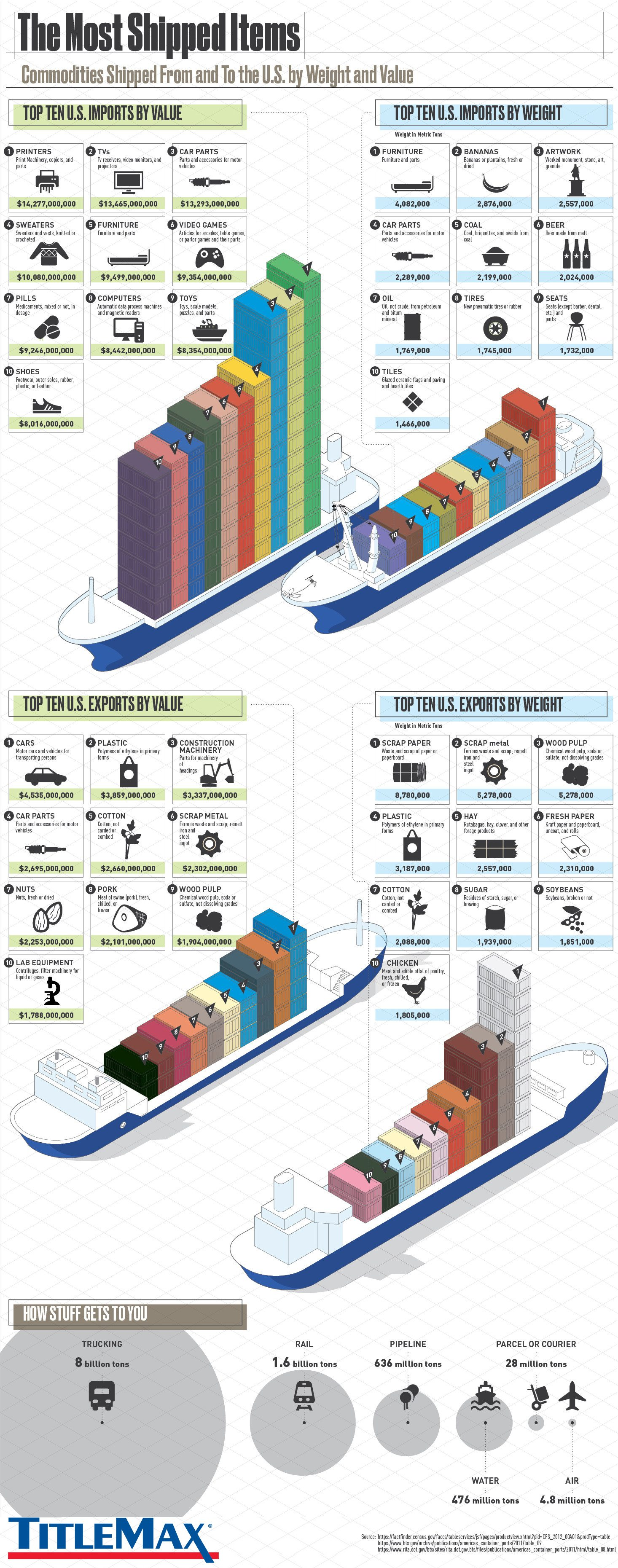 The Most Shipped Items to and From the U.S. by Weight and Value