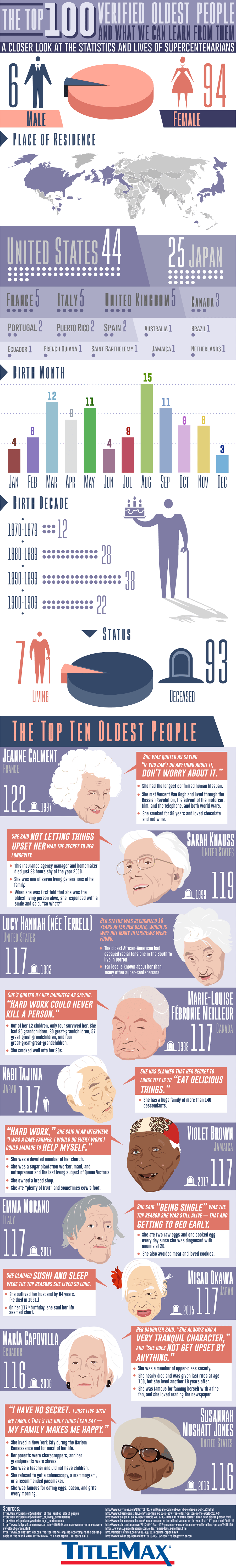 100 Oldest Verified People and what we can Learn From Them