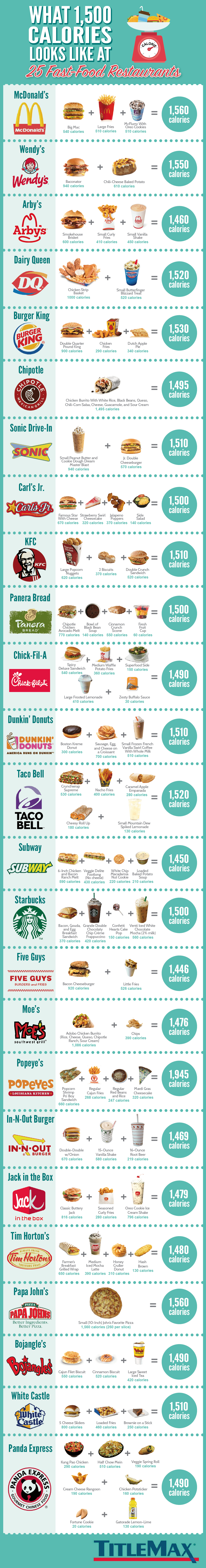 Illustration of 1500 Calorie meal combinations at 25 different fast food restaurants