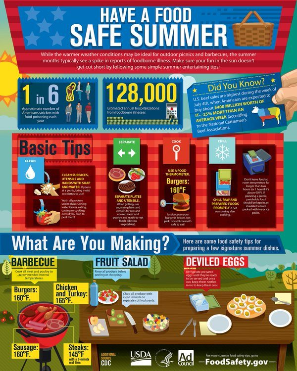 Food-Safety Quick Tips for a Successful Summer BBQ