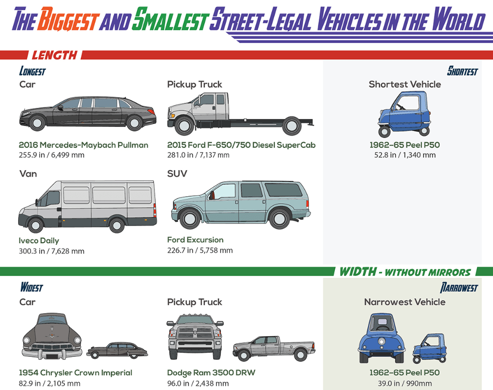 Biggest, Smallest, Fastest Cars Ever Made