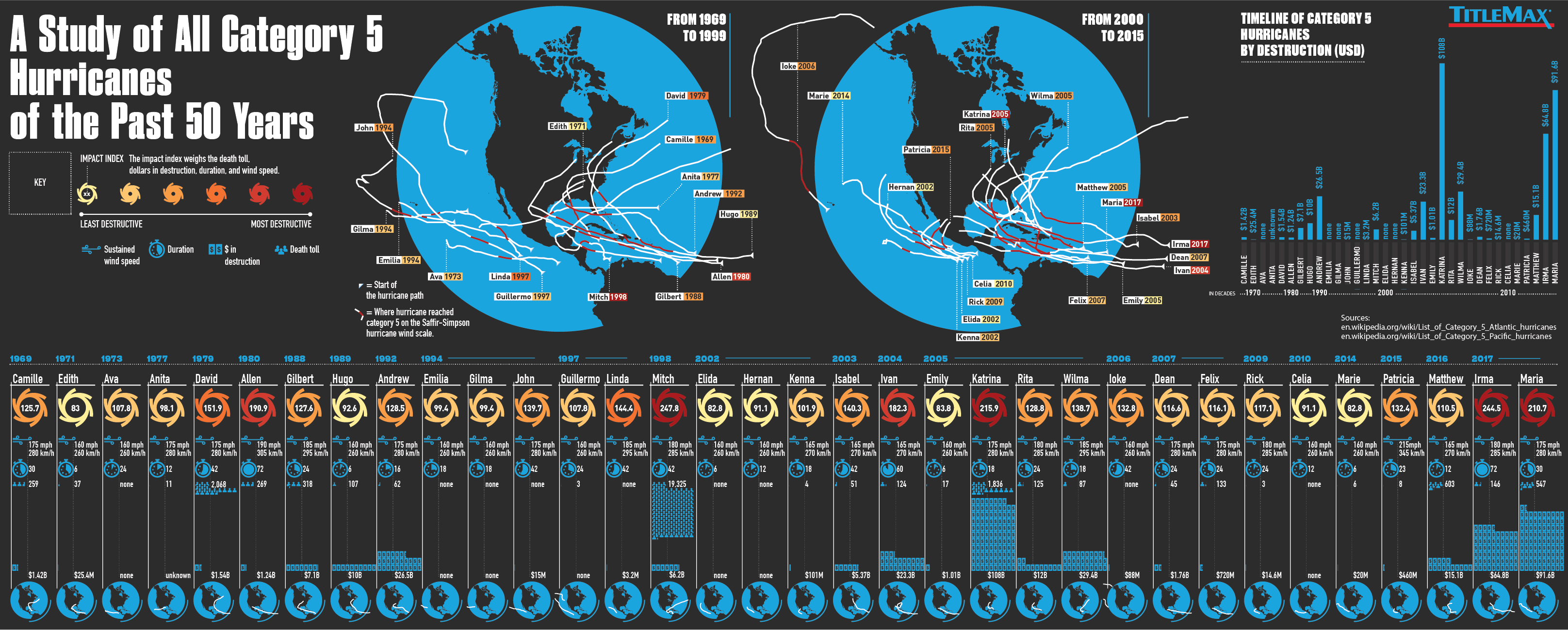 Category 5 Hurricanes past 50 years