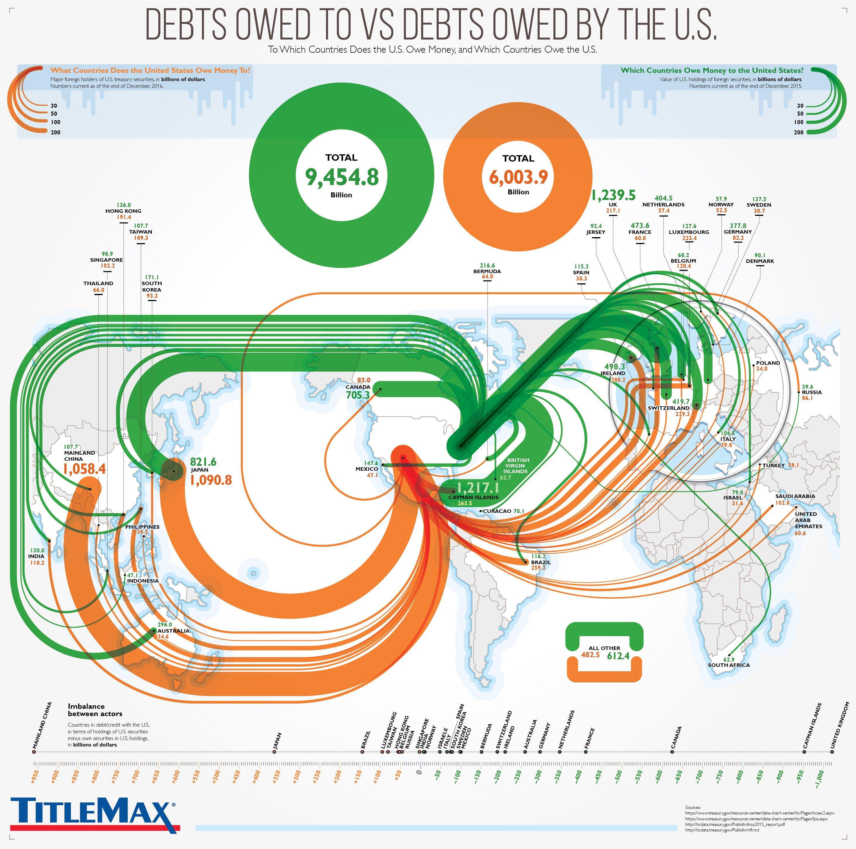 Долги США по сравнению с долгами США