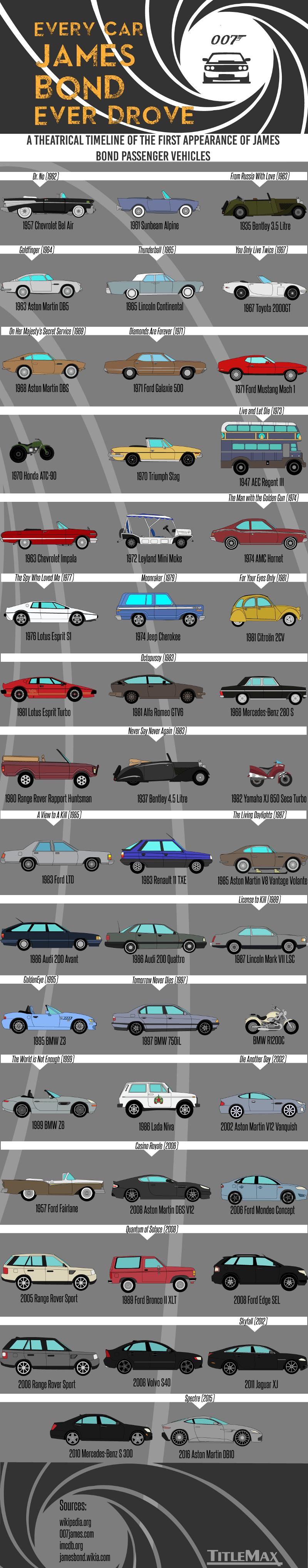 Every Car James Bond Ever Drove - Titlemax.com - Infographic
