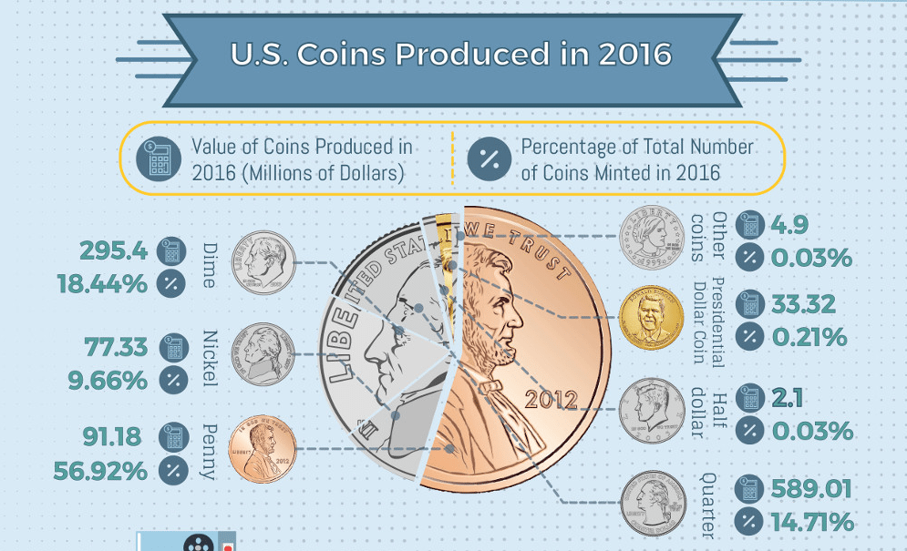 Dollars in circulation