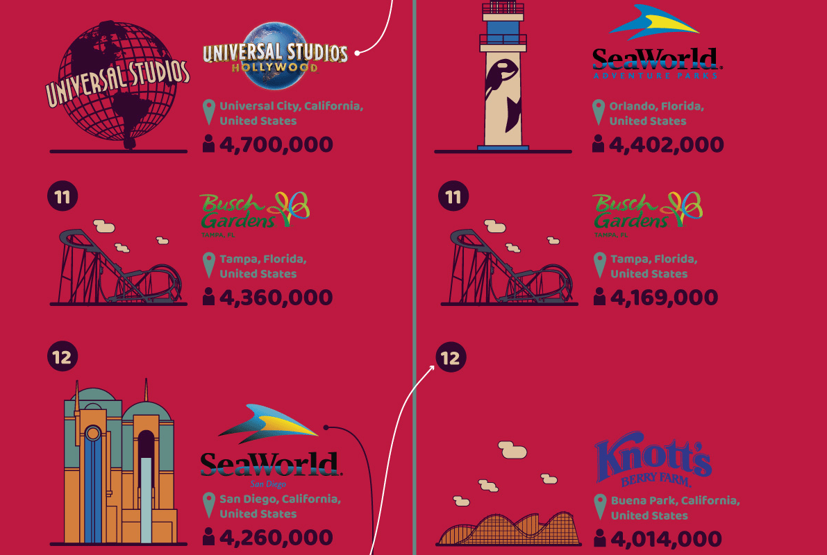 Which Theme Park Should You Visit? Top 20 by Popularity [Infographic]
