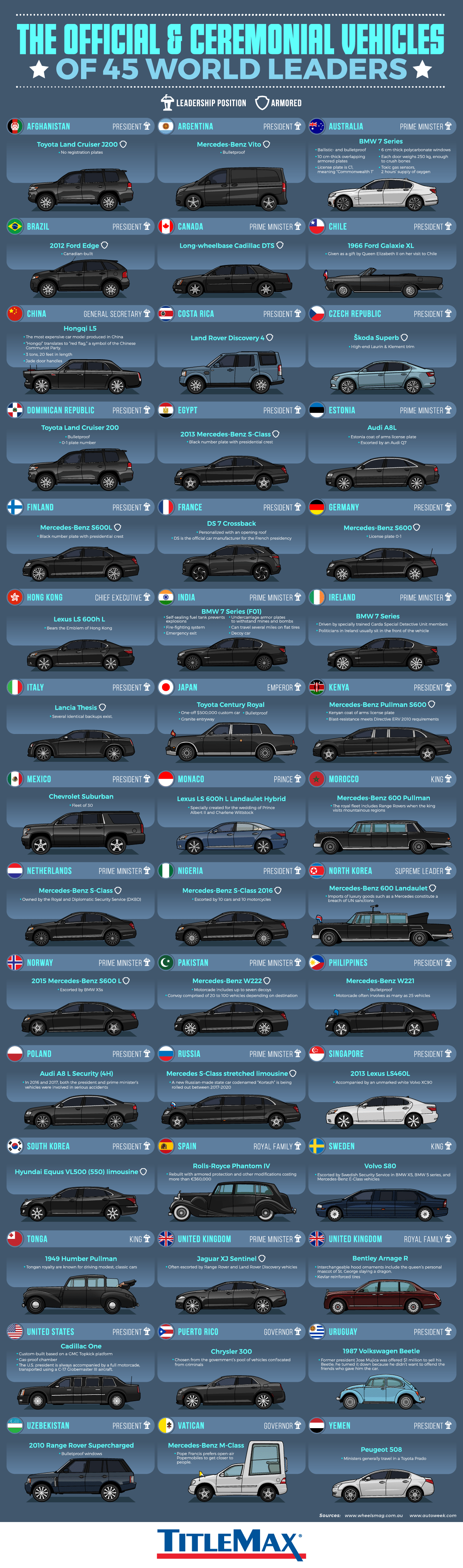 Official Ceremonial Vehicles of World Leaders