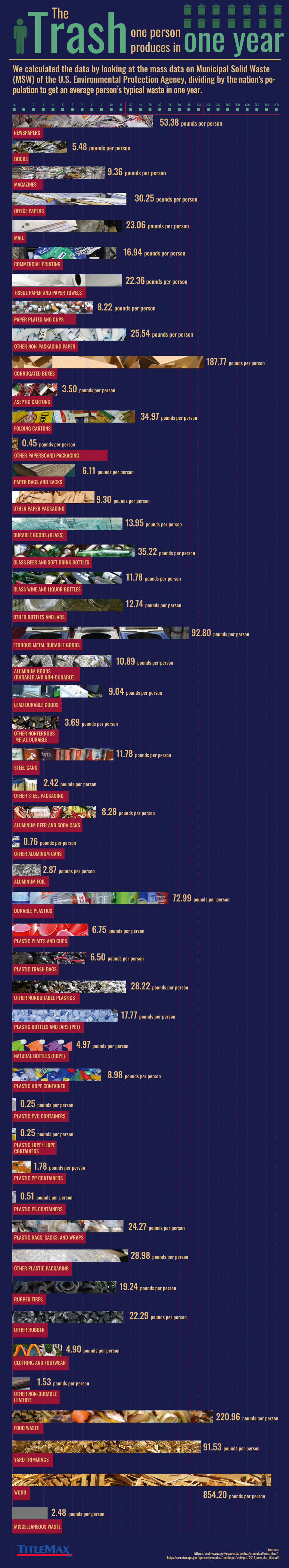 How much trash one person can produce by year infographic