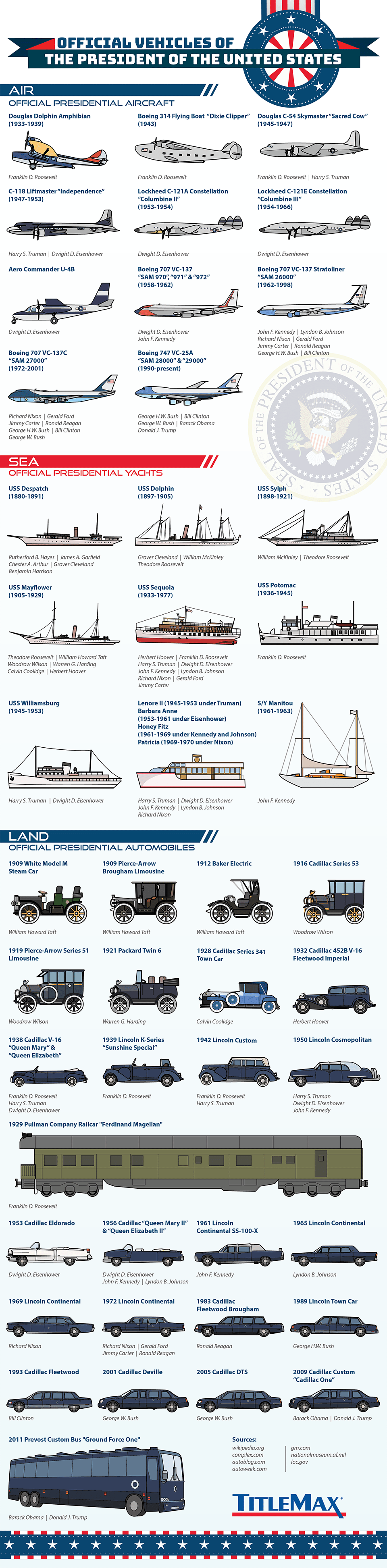 US President\'s Vehicles Throughout History - Land, Sea & Air ...