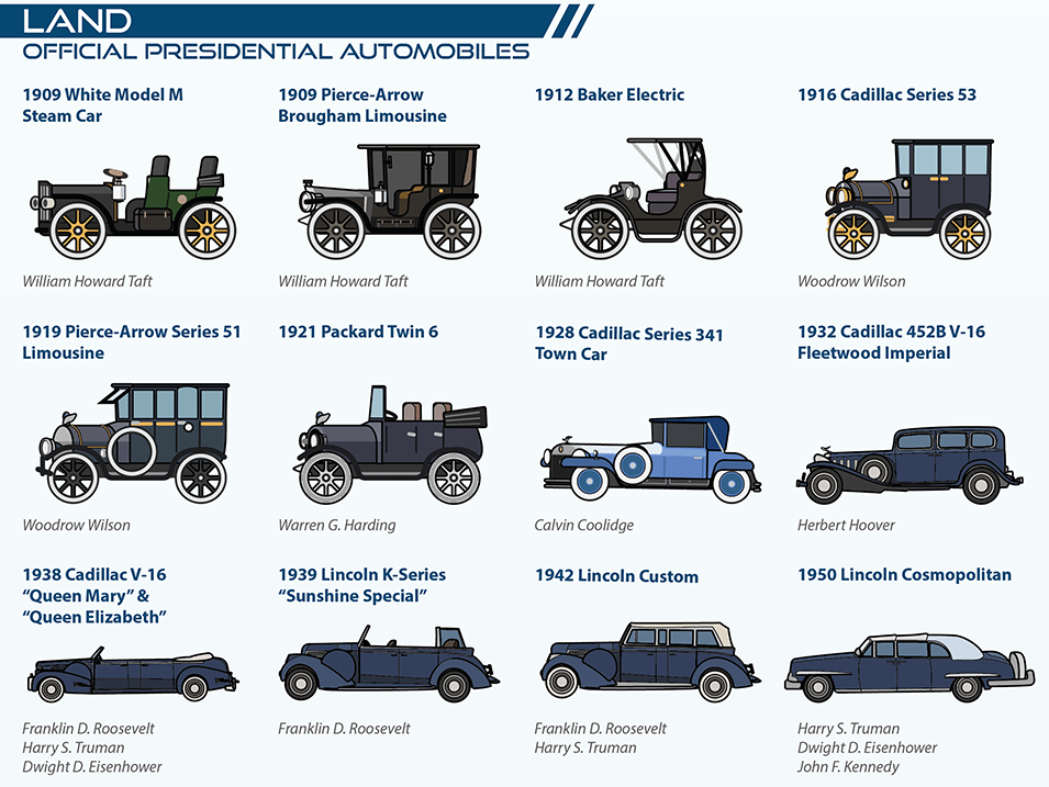 US President's Vehicles Throughout History
