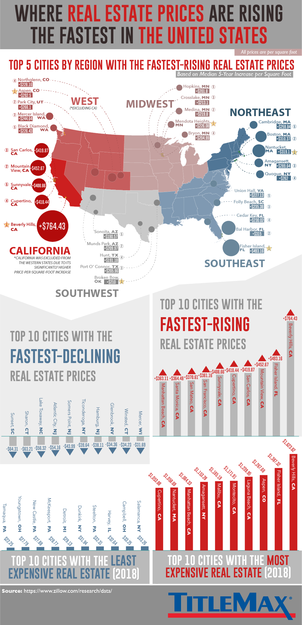 Where real estate prices are rising fastest in the US